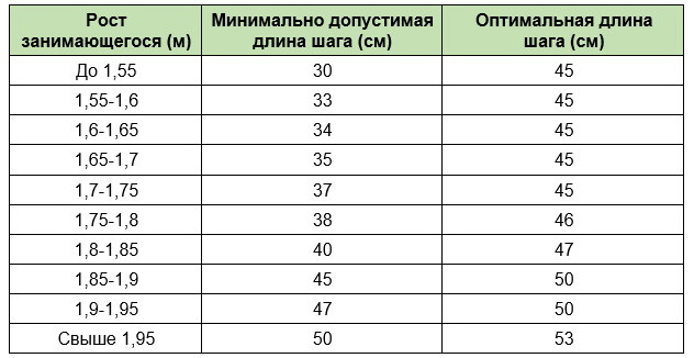Таблица подбора эллипсоида по росту