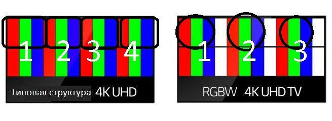 RGBW и WRGB: в чем разница