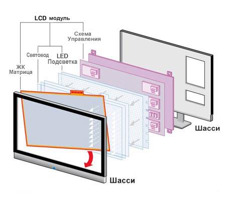 Подробный разбор матриц: IPS, VA, OLED, QLED, Nanocell