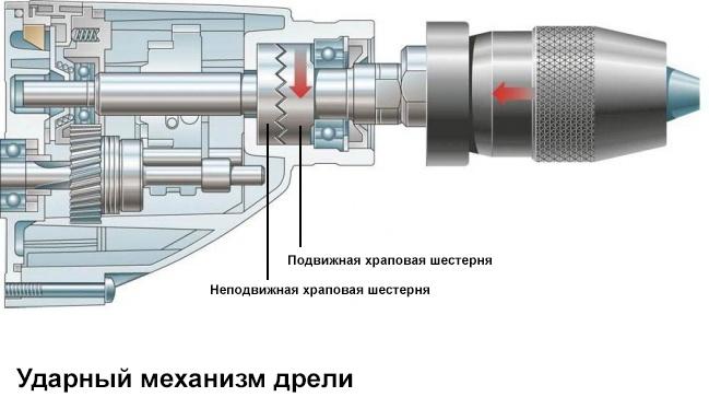 Механизм ударной дрели