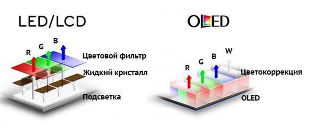 Особенности разных типов матрицы